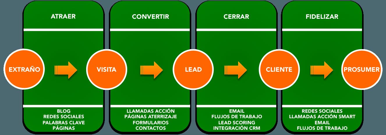 Curso Inbound Marketing y Marketing de Contenidos